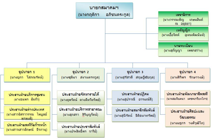 โครงสร้างคณะกรรมการอำนวยการ และคณะกรรมการบริหารโครงการ สมาคมสตรีนักธุรกิจและวิชาชีพแห่งประเทศไทย จังหวัดขอนแก่น ปีบริหาร 2555 – 2557